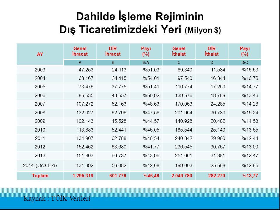 Dahilde İşleme Rejiminin Dış Ticaretimizdeki Yeri 2014 Yılında (Ocak-Ekim) İthalat'ın %12,85'İ İhracat'ın % 42,68'İ DİR Kapsamında Gerçekleştirilmiştir.