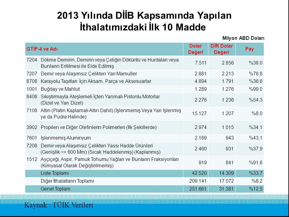 2013 Yılında DİİB Kapsamında Yapılan İhracatımızdaki İlk 10 Madde Kaynak : TÜİK Verileri GTİP-4 ve Adı Dolar Değeri DİR Dolar Değeri Pay 8703Binek Otomobilleri ve Esas İtibariyle İnsan Taşımak Üzere İmal Edilmiş Diğer Motorlu Taşıtlar 6.8566.687%97,52 7214Demir veya Alaşımsız Çelikten Çubuklar (Dövülmüş, Sıcak Haddelenmiş, Haddeleme İşleminden Sonra Buru 4.8494.208%86,78 8704Eşya Taşımaya Mahsus Motorlu Taşıtlar 3.8513.755%97,50 8544İzole Edilmiş Teller, Kablolar ve Diğer Elektrik İletkenler; Tek Tek Kaplanmış Liflerden Oluşan 2.5001.686%67,45 8418Buzdolapları, Dondurucular ve Diğer Soğutucu ve Dondurucu Cihazlar ve Isı Pompaları 1.9521.517%77,74 7113Mücevherci Eşyası ve Aksamı (Kıymetli Metallerden veya Kıymetli Metallerle Kaplama Metallerden) 3.4111.401%41,06 5702Dokunmuş Halılar ve Dokumaya Elverişli Maddelerden Diğer Yer Kaplamaları 1.8771.375%73,29 7306Demir Veya Çelikten Diğer İnce ve Kalın Borular ve İçi Boş Profiller 1.3451.156%85,94 8708Karayolu Taşıtları İçin Aksam, Parça ve Aksesuarlar 3.9051.114%28,52 8409Sadece veya Esas İtibariyle 84.07 veya 84.08 Pozisyonlarındaki Motorların Aksam ve Parçaları 1.5141.084%71,62 Liste Toplamı 32.06023.983%74,81 Diğer İthalatlar 119.74342.754%35,71 Genel Toplam 151.80366.737%43,96 Milyon ABD Doları