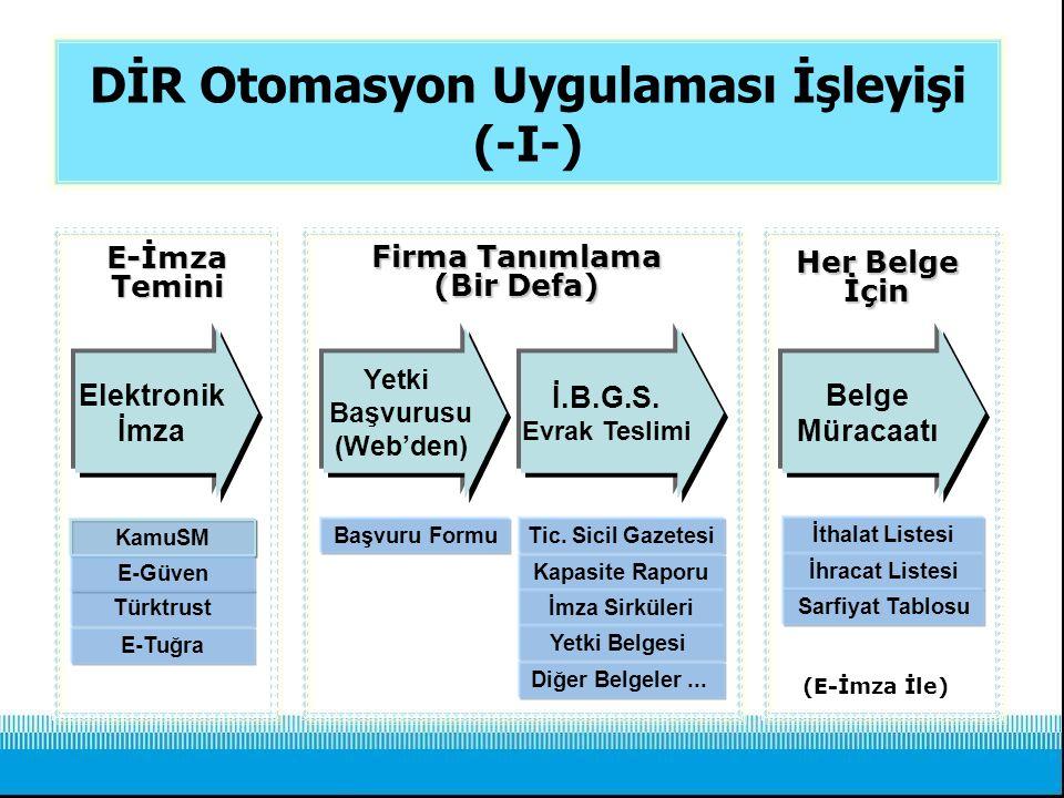 DİR Otomasyon Uygulaması İşleyişi (-I-) Türktrust Tic. Sicil Gazetesi Kapasite Raporu İmza Sirküleri Yetki Belgesi Elektronik İmza KamuSM E-Güven Başv