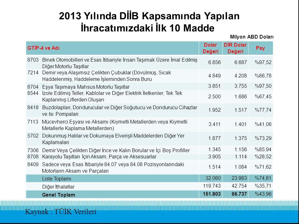 2013 Yılında DİİB Kapsamında Yapılan İhracatımızdaki İlk 10 Madde Kaynak : TÜİK Verileri GTİP-4 ve Adı Dolar Değeri DİR Dolar Değeri Pay 8703Binek Oto