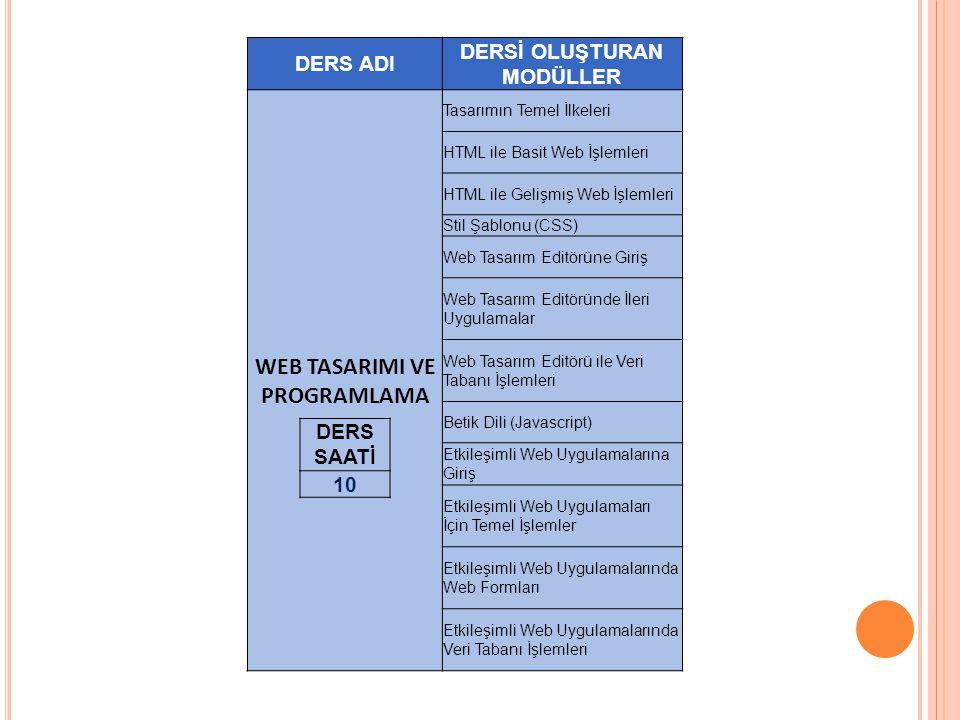 DERS ADI DERSİ OLUŞTURAN MODÜLLER WEB TASARIMI VE PROGRAMLAMA Tasarımın Temel İlkeleri HTML ile Basit Web İşlemleri HTML ile Gelişmiş Web İşlemleri St