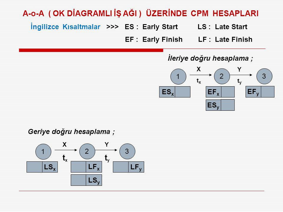 TÜRKÇE KISALTMALAR E : ERKEN, G : GEÇ, A : AÇMA, K : KAPAMA İleriye doğru hesaplama ; Geriye doğru hesaplama ; 1 2 EA x EK x 3 EK y EA y XtxXtx YtyYty 12 GA x GK x 3 GK y GA y XtxXtx YtyYty