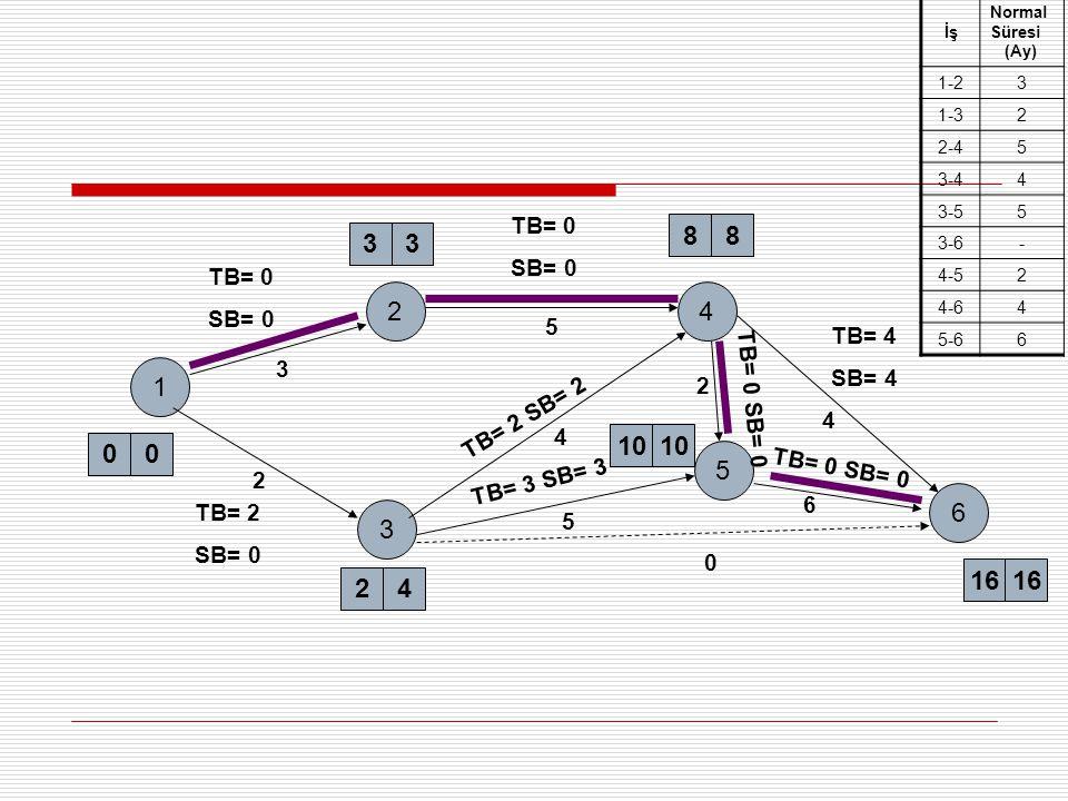 1 2 3 33 00 3 2 24 4 6 5 10 88 16 5 4 0 5 4 TB= 0 SB= 0 TB= 0 SB= 0 TB= 2 SB= 0 TB= 4 SB= 4 TB= 0 SB= 0 TB= 2 SB= 2 TB= 3 SB= 3 2 6 TB= 0 SB= 0 İş Nor