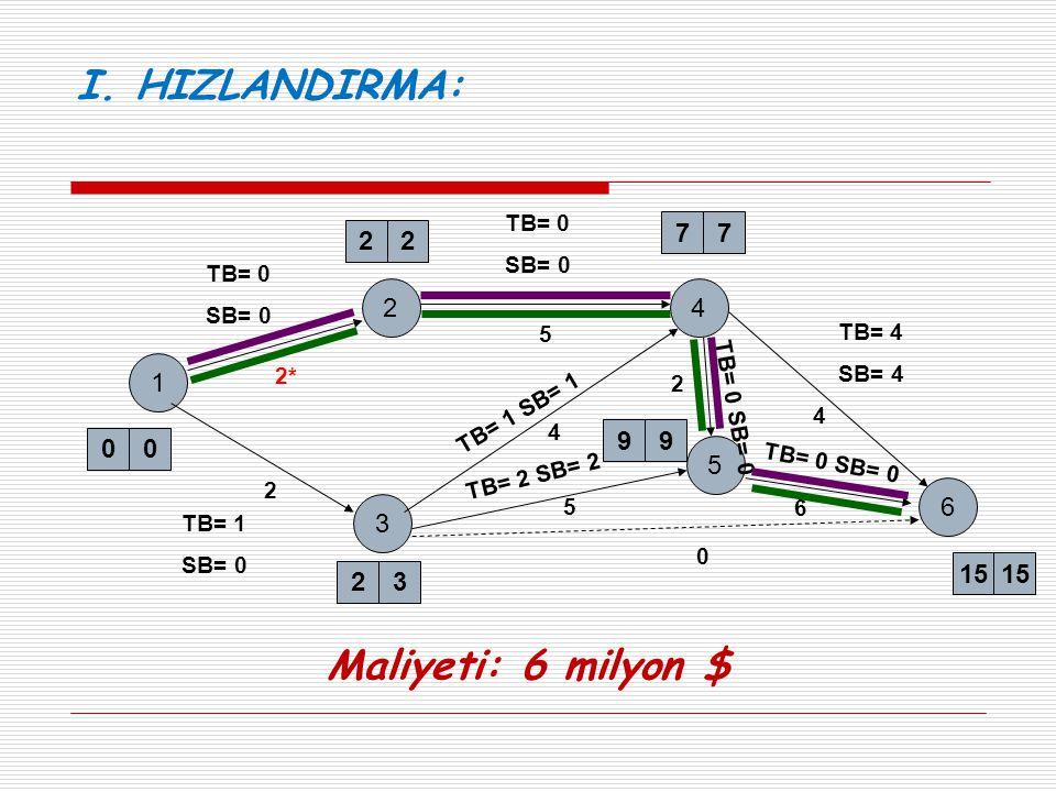 1 2 2* 22 00 3 2 23 4 6 5 99 77 15 5 4 0 5 4 TB= 0 SB= 0 TB= 0 SB= 0 TB= 1 SB= 0 TB= 4 SB= 4 TB= 0 SB= 0 TB= 1 SB= 1 TB= 2 SB= 2 2 6 TB= 0 SB= 0 I. HI