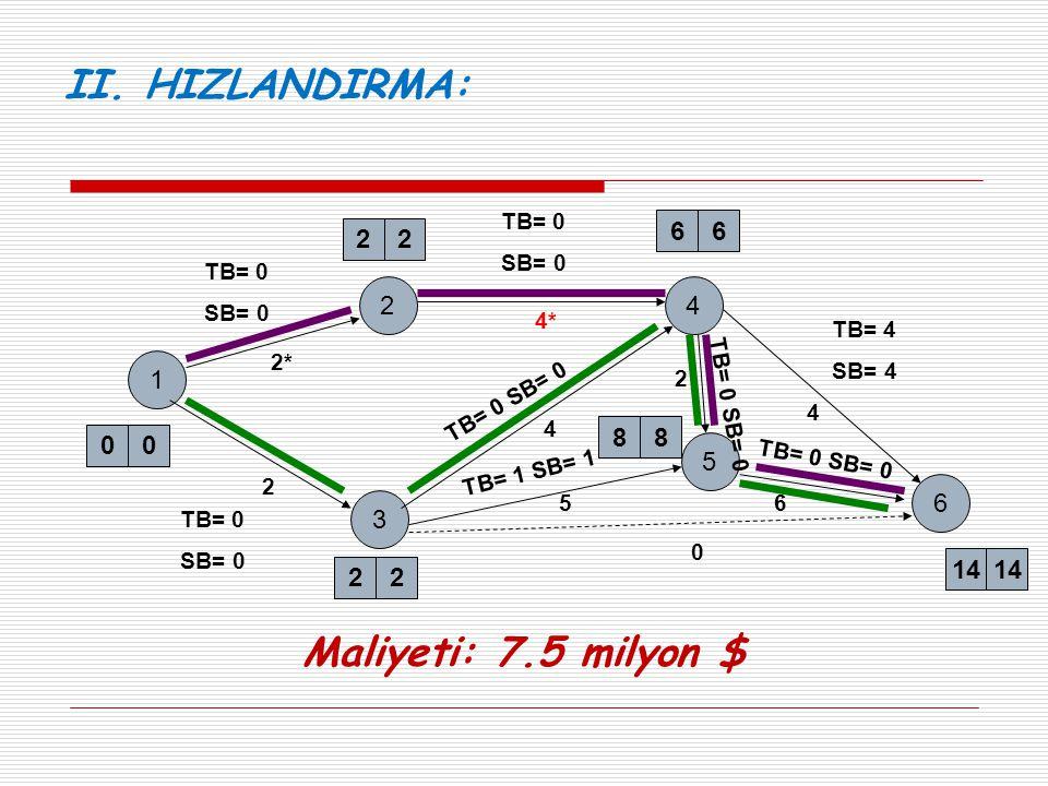 1 2 2* 22 00 3 2 22 4 6 5 88 66 14 4* 4 0 5 4 TB= 0 SB= 0 TB= 0 SB= 0 TB= 0 SB= 0 TB= 4 SB= 4 TB= 0 SB= 0 TB= 1 SB= 1 2 6 TB= 0 SB= 0 II. HIZLANDIRMA: