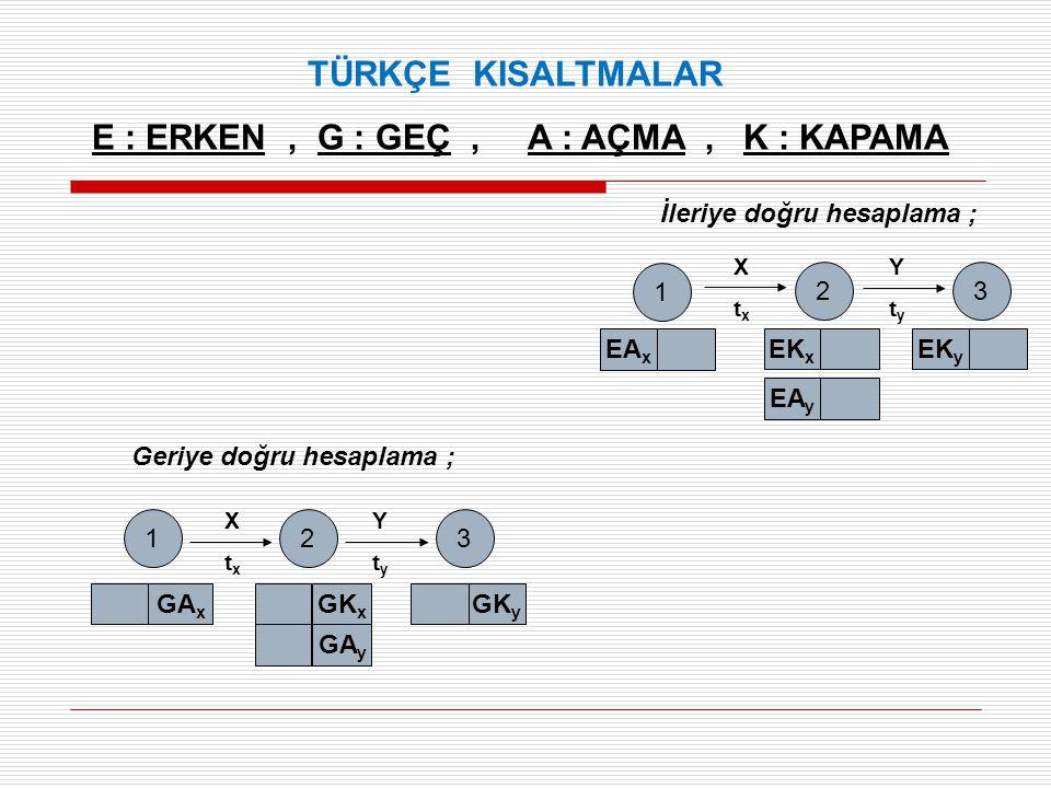 TÜRKÇE KISALTMALAR E : ERKEN, G : GEÇ, A : AÇMA, K : KAPAMA İleriye doğru hesaplama ; Geriye doğru hesaplama ; 1 2 EA x EK x 3 EK y EA y XtxXtx YtyYty
