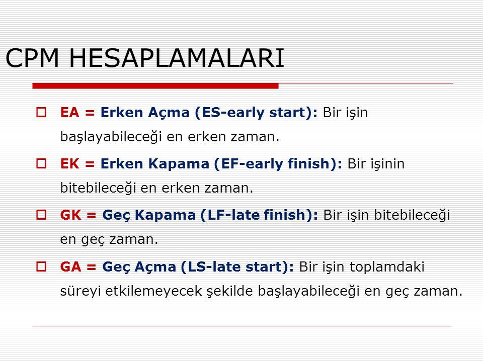 CPM HESAPLAMALARI  EA = Erken Açma (ES-early start): Bir işin başlayabileceği en erken zaman.  EK = Erken Kapama (EF-early finish): Bir işinin biteb