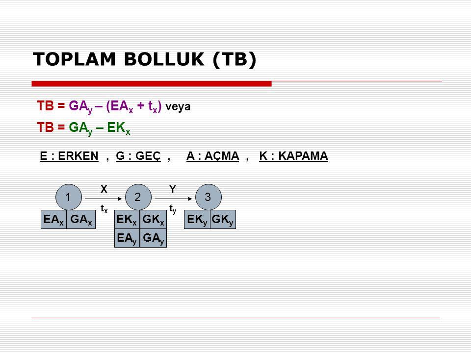 E : ERKEN, G : GEÇ, A : AÇMA, K : KAPAMA 12 EA x GA x EK x GK x 3 EK y GK y EA y GA y XtxXtx YtyYty TB = GA y – (EA x + t x ) veya TB = GA y – EK x TO