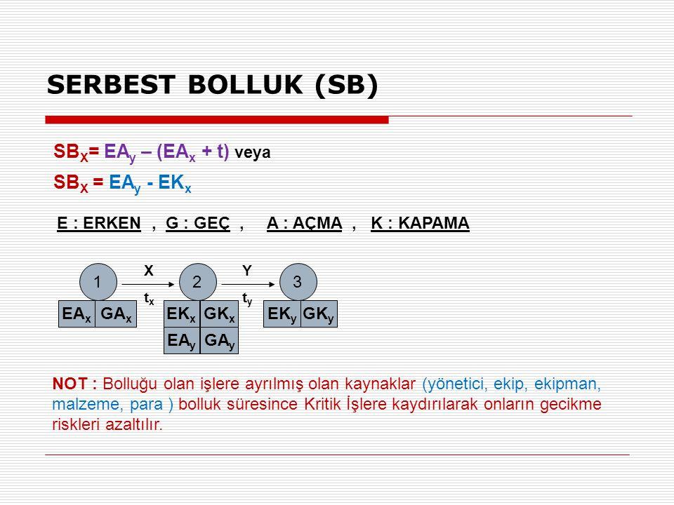 E : ERKEN, G : GEÇ, A : AÇMA, K : KAPAMA 12 EA x GA x EK x GK x 3 EK y GK y EA y GA y XtxXtx YtyYty SB X = EA y – (EA x + t) veya SB X = EA y - EK x S