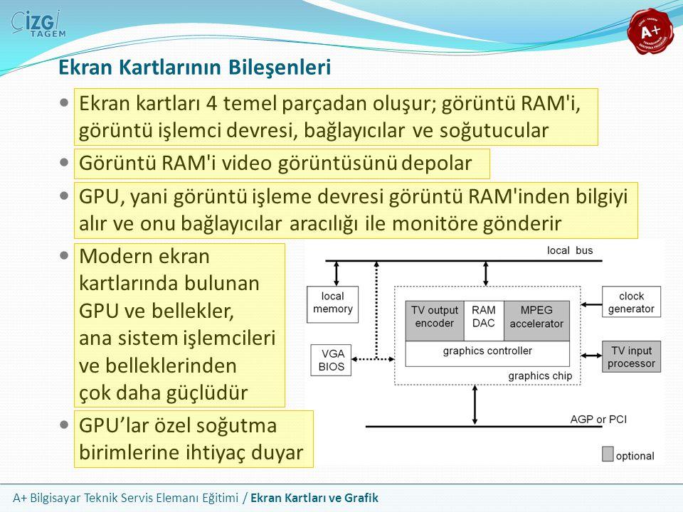 A+ Bilgisayar Teknik Servis Elemanı Eğitimi / Ekran Kartları ve Grafik Ekran kartları 4 temel parçadan oluşur; görüntü RAM'i, görüntü işlemci devresi,