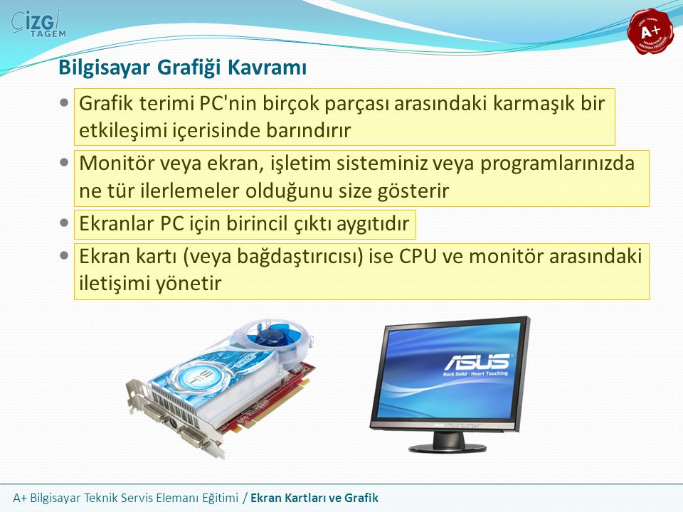 A+ Bilgisayar Teknik Servis Elemanı Eğitimi / Ekran Kartları ve Grafik Ekran kartları 4 temel parçadan oluşur; görüntü RAM i, görüntü işlemci devresi, bağlayıcılar ve soğutucular Görüntü RAM i video görüntüsünü depolar GPU, yani görüntü işleme devresi görüntü RAM inden bilgiyi alır ve onu bağlayıcılar aracılığı ile monitöre gönderir Modern ekran kartlarında bulunan GPU ve bellekler, ana sistem işlemcileri ve belleklerinden çok daha güçlüdür GPU'lar özel soğutma birimlerine ihtiyaç duyar Ekran Kartlarının Bileşenleri