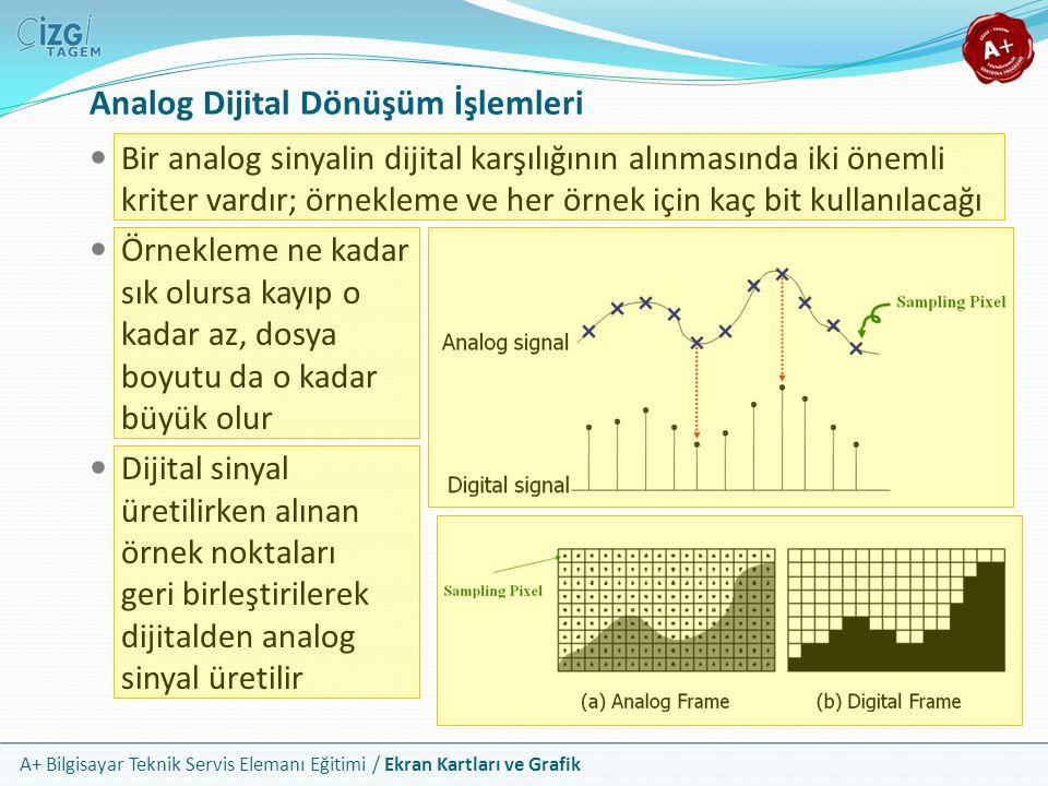 A+ Bilgisayar Teknik Servis Elemanı Eğitimi / Ekran Kartları ve Grafik Analog Dijital Dönüşüm İşlemleri Bir analog sinyalin dijital karşılığının alınm