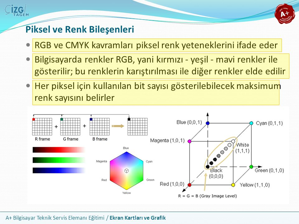 A+ Bilgisayar Teknik Servis Elemanı Eğitimi / Ekran Kartları ve Grafik Component, S Video ve Composite Bağlayıcılar Bu bağlayıcı türleri HDMI bağlantısının yaygınlaşması ile birlikte tarihe karışmaktadır VGA bağlantısında olduğu gibi analog sinyal gerektirdiklerinden RAMDAC tarafından dönüştürülen sinyali iletirler Component 1080i HD kalitesinde görüntü verebilir Kalite sıralaması; Component > S Video > Composite şeklindedir