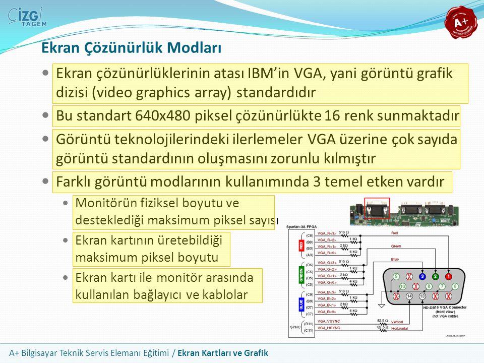 A+ Bilgisayar Teknik Servis Elemanı Eğitimi / Ekran Kartları ve Grafik Ekran Çözünürlük Standartları Görüntü ModuÇözünürlükEn BoyTipik Aygıt QVGA320 x 2404:3PDA lar ve küçük video oynatıcılar VGA640 x 4804:3 WVGA800 x 4805:3Araç navigasyon sistemleri ve taşınabilir PC ler SVGA800 x 6004:3Küçük monitörler XGA1024 x 7684:3Monitörler ve taşınabilir projektörler WXGA1280 x 80016:10Küçük geniş ekran laptoplar HDTV 720p1280 x 72016:9HDTV olarak adlandırılabilen en düşük çözünürlük SXGA1280 x 10245:4Çoğu masaüstü LCD monitör için doğal çözünürlük WSXGA1440 x 90016:10Geniş ekran laptoplar SXGA+1400 x 10504:3Laptop monitörleri ve yüksek teknoloji projektörler WSXGA+1680 x 105016:10Büyük laptoplar ve 20 geniş ekran monitörler UXGA1600 x 12004:3Büyük CRT monitörler HDTX 1080p1920 x 108016:9Tam HDTV çözünürlük WUXGA1920 x 120016:10Büyük 24 geniş ekran monitörler WQUXGA2560 x 160016:10Büyük 30 geniş ekran monitörler