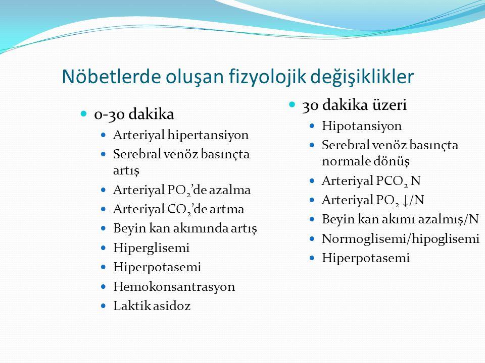 Nöbetlerde oluşan fizyolojik değişiklikler 0-30 dakika Arteriyal hipertansiyon Serebral venöz basınçta artış Arteriyal PO 2 'de azalma Arteriyal CO 2 'de artma Beyin kan akımında artış Hiperglisemi Hiperpotasemi Hemokonsantrasyon Laktik asidoz 30 dakika üzeri Hipotansiyon Serebral venöz basınçta normale dönüş Arteriyal PCO 2 N Arteriyal PO 2 ↓ /N Beyin kan akımı azalmış/N Normoglisemi/hipoglisemi Hiperpotasemi