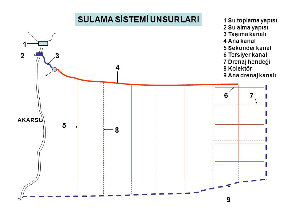 23 4 5 1 9 8 7 6 1 Su toplama yapısı 2 Su alma yapısı 3 Taşıma kanalı 4 Ana kanal 5 Sekonder kanal 6 Tersiyer kanal 7 Drenaj hendeği 8 Kolektör 9 Ana