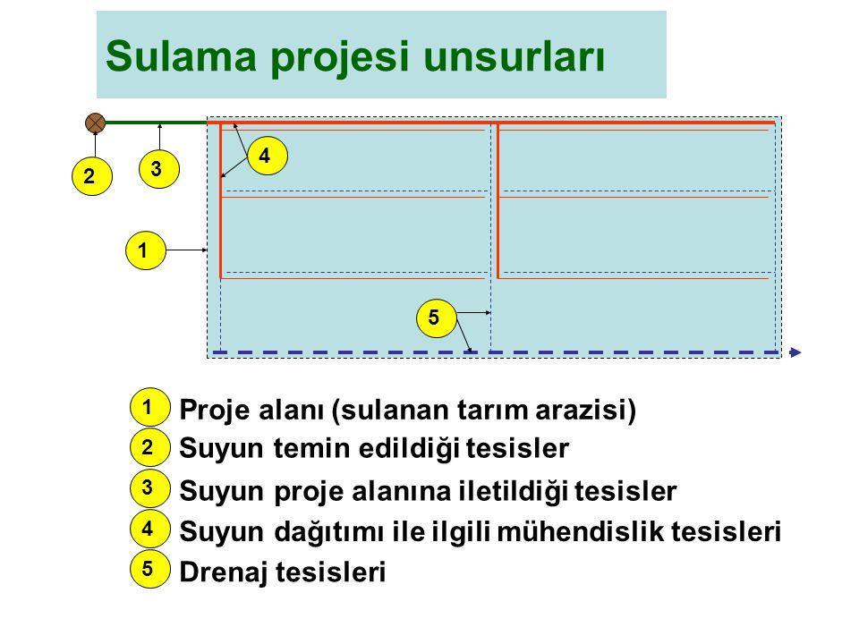 Sulama projesi unsurları 1 4 2 5 3 1 4 2 5 3 Proje alanı (sulanan tarım arazisi) Suyun temin edildiği tesisler Suyun proje alanına iletildiği tesisler