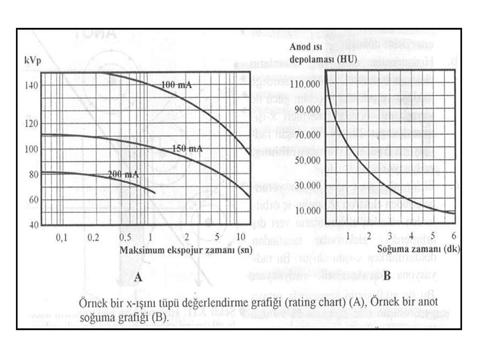 Tüpün tek ekspojura dayanaklılığı tüm tüplerle birlikte verilen tüp değerlendirme grafiklerinde belirtilir. Bu grafilerde maksimum ekspojur süresi ile