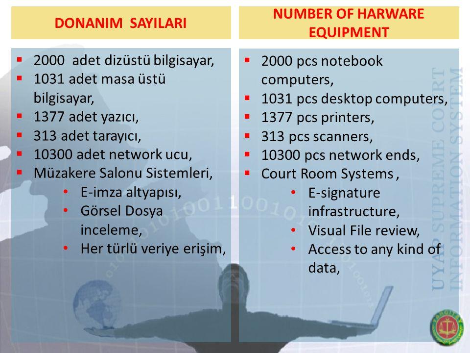 DONANIM SAYILARI  2000 adet dizüstü bilgisayar,  1031 adet masa üstü bilgisayar,  1377 adet yazıcı,  313 adet tarayıcı,  10300 adet network ucu,