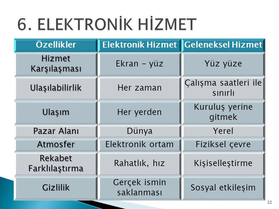 22 ÖzelliklerElektronik HizmetGeleneksel Hizmet Hizmet Karşılaşması Ekran - yüzYüz yüze UlaşılabilirlikHer zaman Çalışma saatleri ile sınırlı UlaşımHe