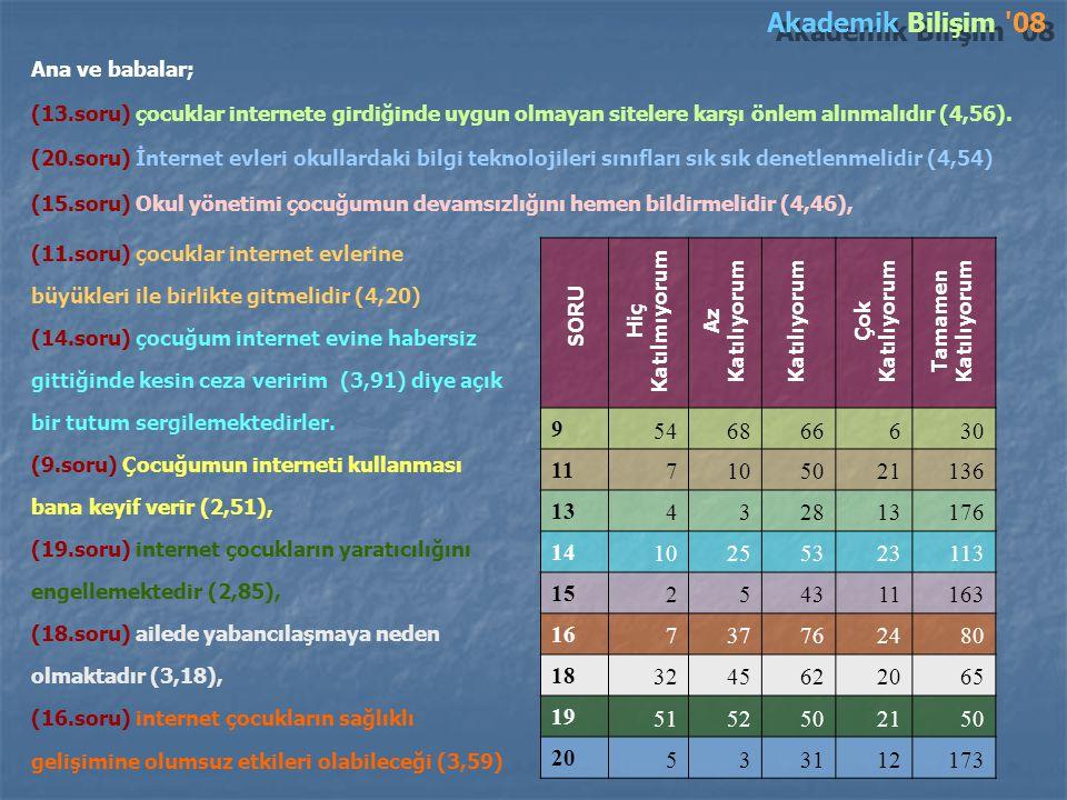 Akademik Bilişim 08 Ana ve babalar; (13.soru) çocuklar internete girdiğinde uygun olmayan sitelere karşı önlem alınmalıdır (4,56).