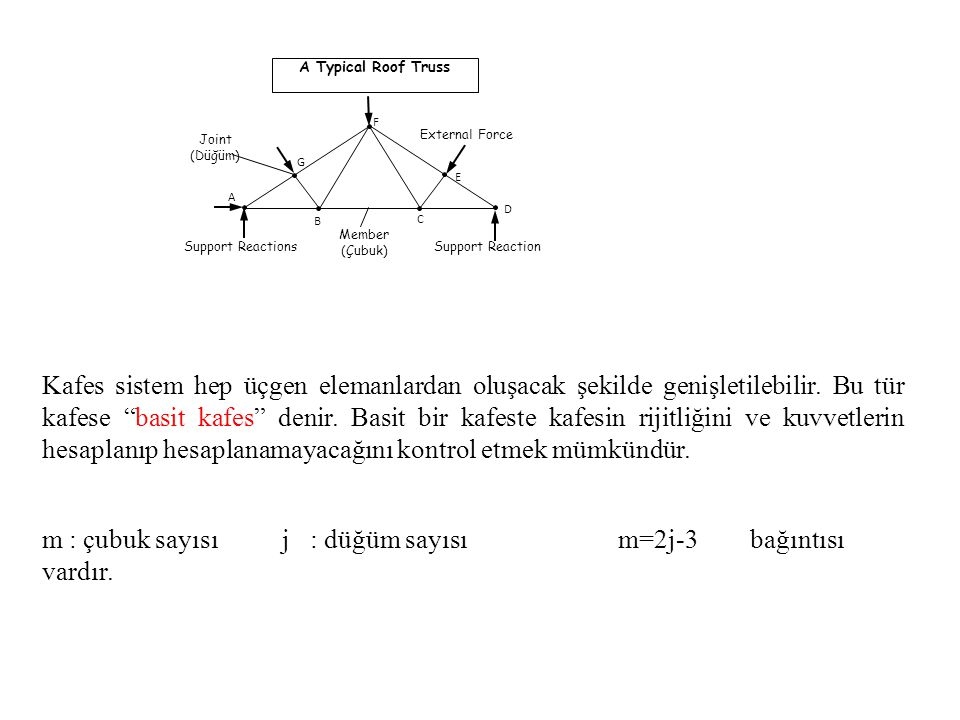 A Typical Roof Truss A B C D E F G Support ReactionsSupport Reaction External Force Member (Çubuk) Joint (Düğüm) Kafes sistem hep üçgen elemanlardan o