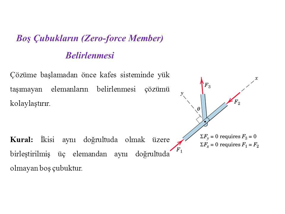 Boş Çubukların (Zero-force Member) Belirlenmesi Çözüme başlamadan önce kafes sisteminde yük taşımayan elemanların belirlenmesi çözümü kolaylaştırır. K