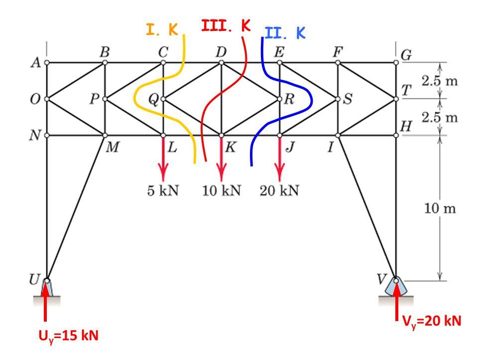 U y =15 kN V y =20 kN I. K II. K III. K