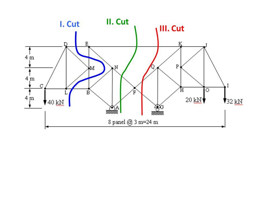 I. Cut III. Cut II. Cut
