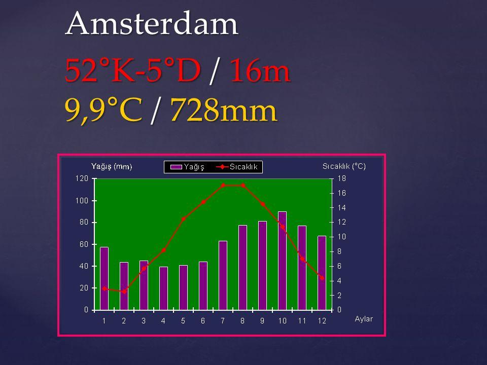 52°K-5°D / 16m 9,9°C / 728mm Amsterdam