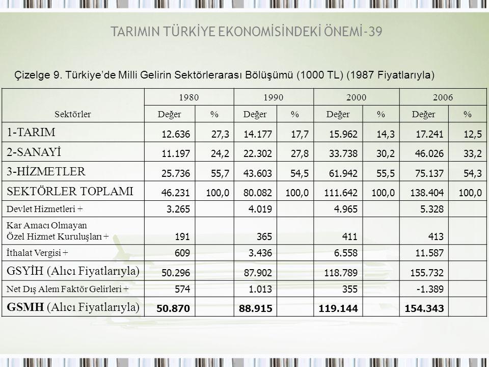 TARIMIN TÜRKİYE EKONOMİSİNDEKİ ÖNEMİ-39 Çizelge 9. Türkiye'de Milli Gelirin Sektörlerarası Bölüşümü (1000 TL) (1987 Fiyatlarıyla) Sektörler 1980199020