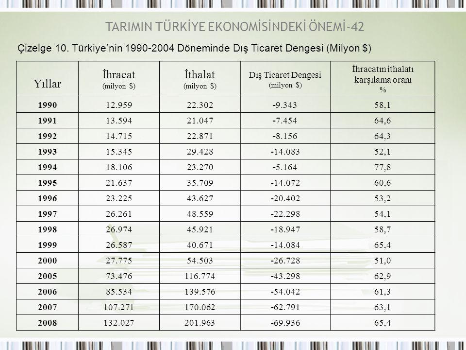 TARIMIN TÜRKİYE EKONOMİSİNDEKİ ÖNEMİ-42 Çizelge 10. Türkiye'nin 1990-2004 Döneminde Dış Ticaret Dengesi (Milyon $) Yıllar İhracat (milyon $) İthalat (