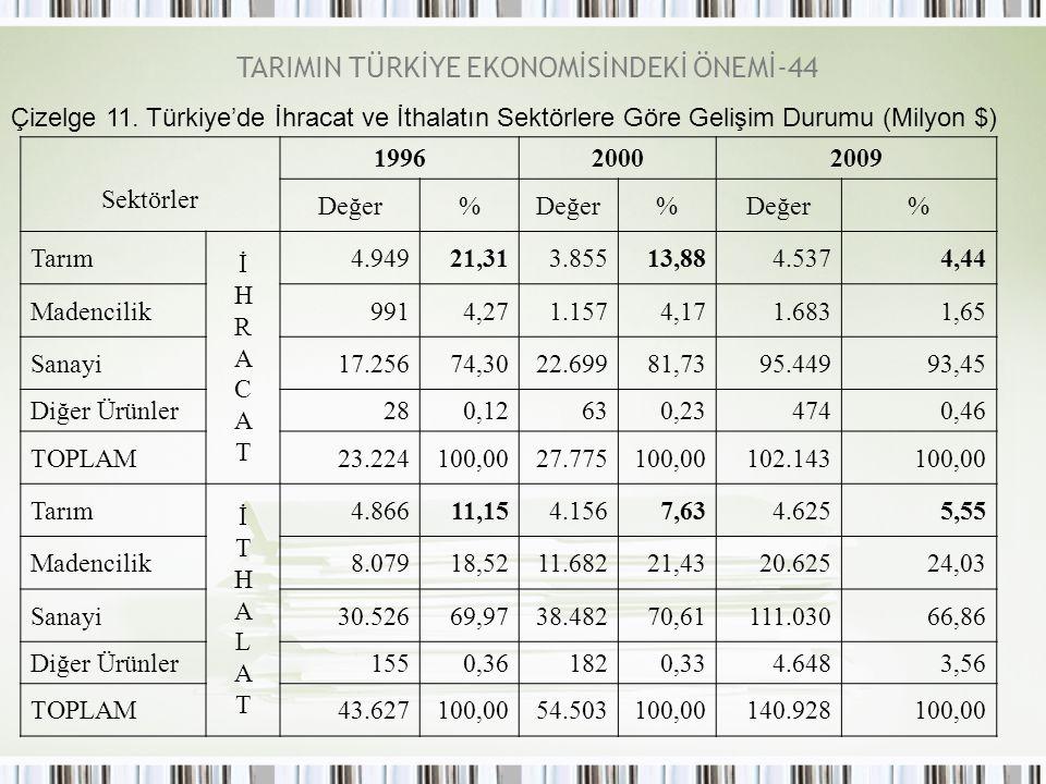 TARIMIN TÜRKİYE EKONOMİSİNDEKİ ÖNEMİ-44 Çizelge 11. Türkiye'de İhracat ve İthalatın Sektörlere Göre Gelişim Durumu (Milyon $) Sektörler 199620002009 D