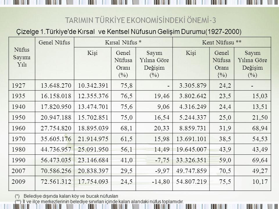 TARIMIN TÜRKİYE EKONOMİSİNDEKİ ÖNEMİ-3 Çizelge 1.Türkiye'de Kırsal ve Kentsel Nüfusun Gelişim Durumu(1927-2000) Nüfus Sayımı Yılı Genel NüfusKırsal Nü