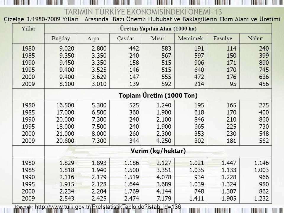 Çizelge 3.1980-2009 Yılları Arasında Bazı Önemli Hububat ve Baklagillerin Ekim Alanı ve Üretimi Kaynak: http://www.tuik.gov.tr/PreIstatistikTablo.do?i