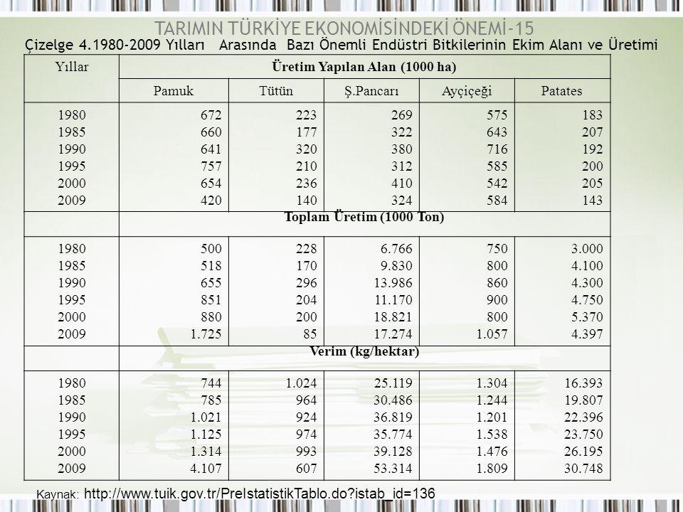 Çizelge 4.1980-2009 Yılları Arasında Bazı Önemli Endüstri Bitkilerinin Ekim Alanı ve Üretimi YıllarÜretim Yapılan Alan (1000 ha) PamukTütünŞ.PancarıAy