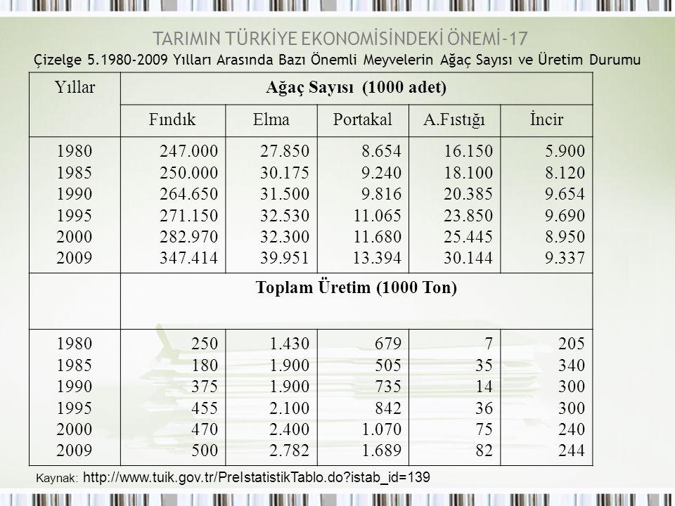 Çizelge 5.1980-2009 Yılları Arasında Bazı Önemli Meyvelerin Ağaç Sayısı ve Üretim Durumu Kaynak: http://www.tuik.gov.tr/PreIstatistikTablo.do?istab_id