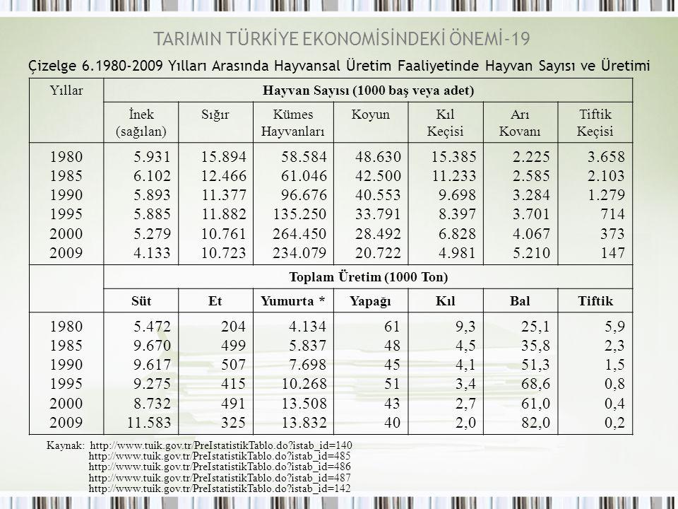 YıllarHayvan Sayısı (1000 baş veya adet) İnek (sağılan) SığırKümes Hayvanları KoyunKıl Keçisi Arı Kovanı Tiftik Keçisi 1980 1985 1990 1995 2000 2009 5