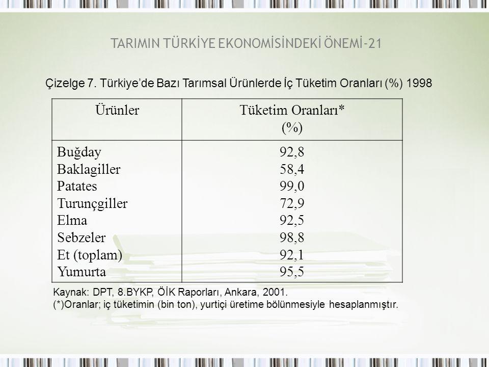 TARIMIN TÜRKİYE EKONOMİSİNDEKİ ÖNEMİ-21 Çizelge 7. Türkiye'de Bazı Tarımsal Ürünlerde İç Tüketim Oranları (%) 1998 ÜrünlerTüketim Oranları* (%) Buğday