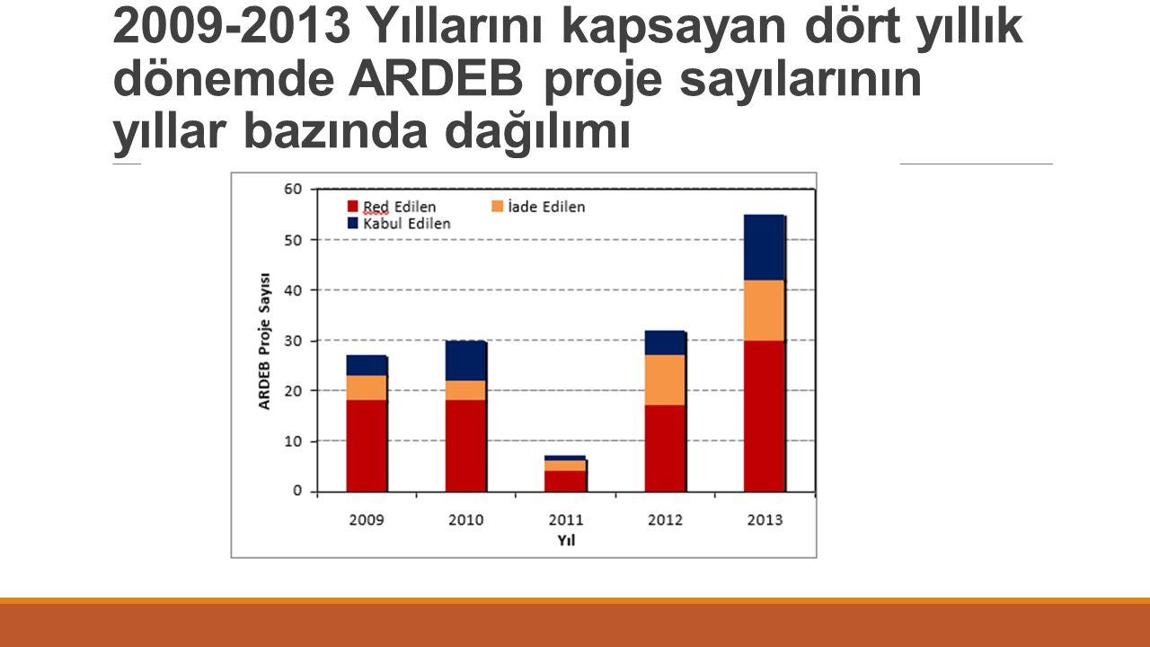 2009-2013 Yıllarını kapsayan dört yıllık dönemde ARDEB proje sayılarının yıllar bazında dağılımı
