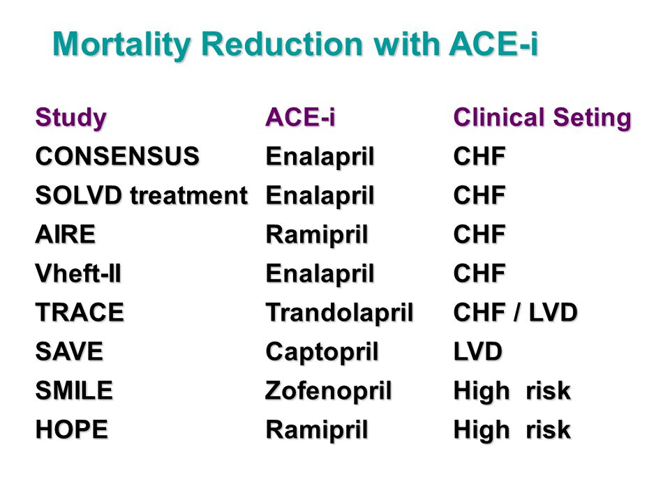 Mortality Reduction with ACE-i StudyACE-iClinical Seting CONSENSUSEnalaprilCHF SOLVD treatment EnalaprilCHF AIRERamiprilCHF Vheft-IIEnalaprilCHF TRACETrandolaprilCHF / LVD SAVECaptoprilLVD SMILEZofenoprilHigh risk HOPERamiprilHigh risk