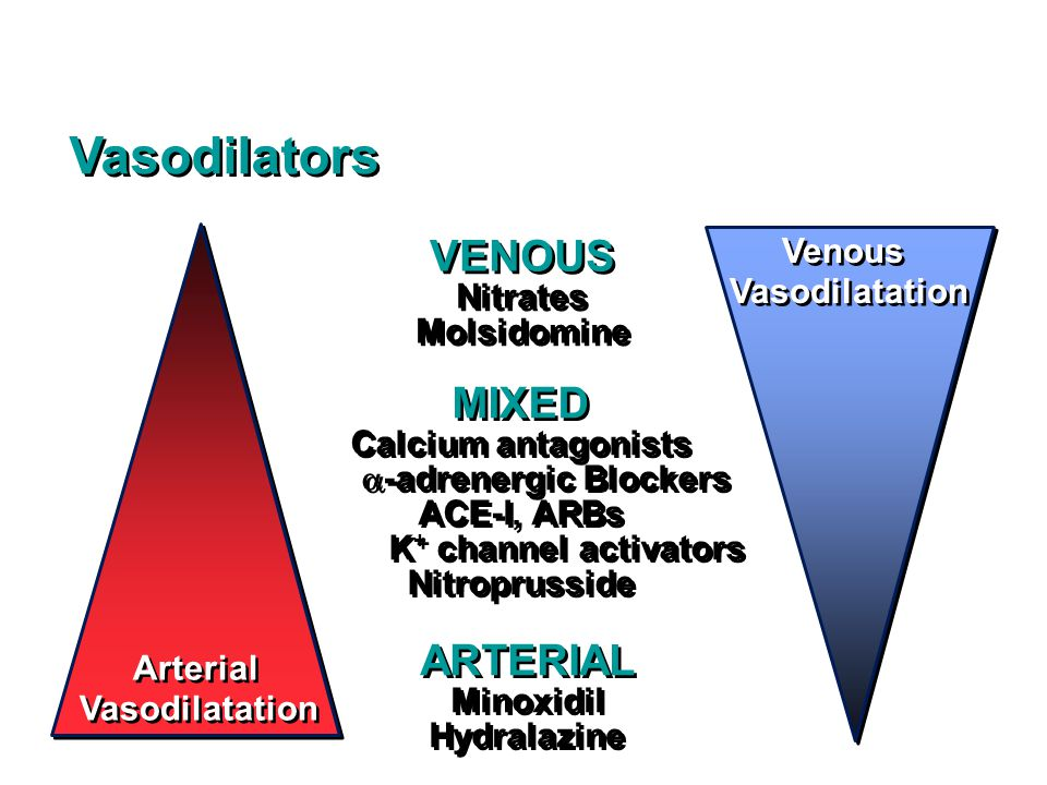 Venous Vasodilatation Venous Vasodilatation MIXED Calcium antagonists  -adrenergic Blockers ACE-I, ARBs K + channel activators Nitroprusside MIXED Calcium antagonists  -adrenergic Blockers ACE-I, ARBs K + channel activators Nitroprusside VENOUS Nitrates Molsidomine VENOUS Nitrates Molsidomine ARTERIAL Minoxidil Hydralazine ARTERIAL Minoxidil Hydralazine Vasodilators Arterial Vasodilatation Arterial Vasodilatation