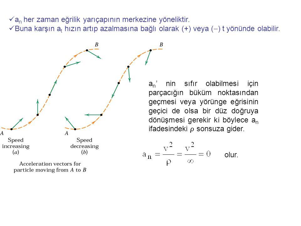 a n her zaman eğrilik yarıçapının merkezine yöneliktir. Buna karşın a t hızın artıp azalmasına bağlı olarak (+) veya (  ) t yönünde olabilir. a n ' n