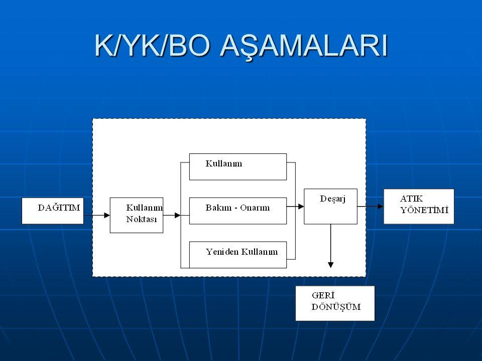 K/YK/BO AŞAMALARI