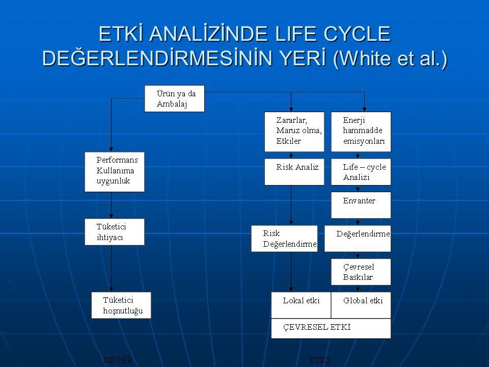 ETKİ ANALİZİNDE LIFE CYCLE DEĞERLENDİRMESİNİN YERİ (White et al.)