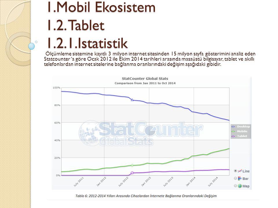1.Mobil Ekosistem 1.2. Tablet 1.2.1.Istatistik 1.Mobil Ekosistem 1.2. Tablet 1.2.1.Istatistik Ölçümleme sistemine kayıtlı 3 milyon internet sitesinden