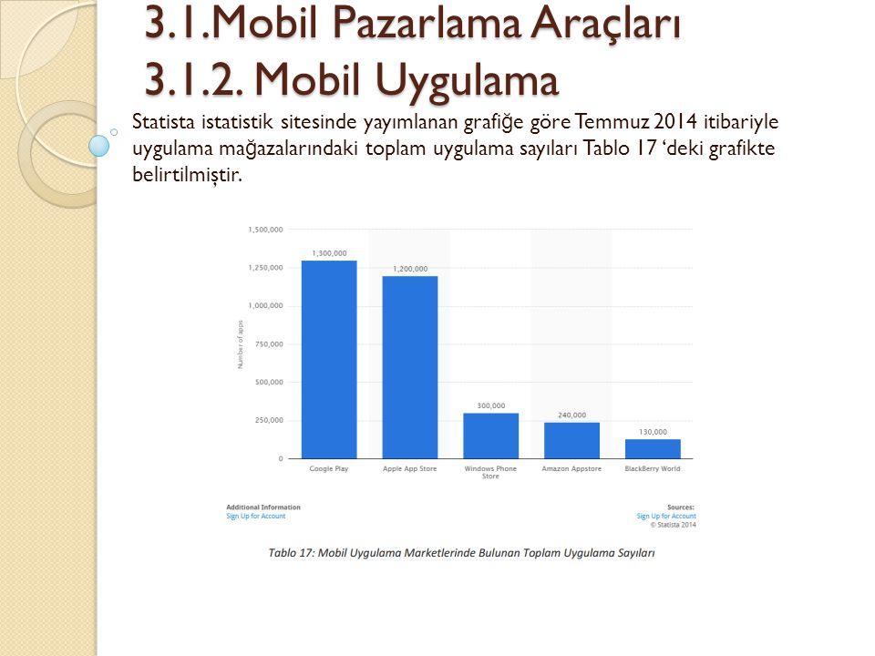 3.1.Mobil Pazarlama Araçları 3.1.2. Mobil Uygulama 3.1.Mobil Pazarlama Araçları 3.1.2. Mobil Uygulama Statista istatistik sitesinde yayımlanan grafi ğ