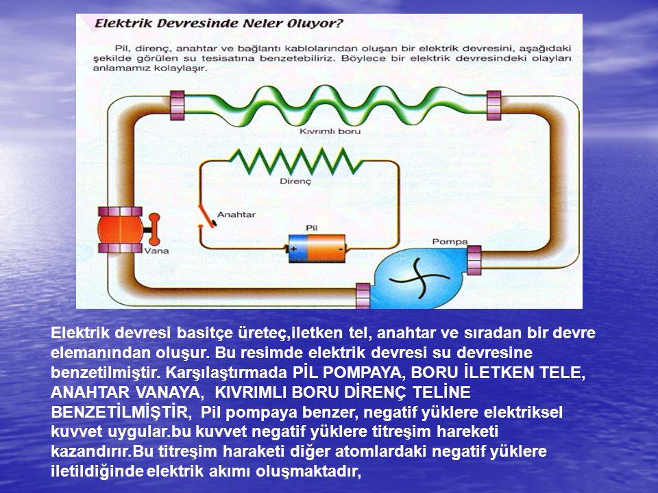 Elektrik devresi basitçe üreteç,iletken tel, anahtar ve sıradan bir devre elemanından oluşur. Bu resimde elektrik devresi su devresine benzetilmiştir.