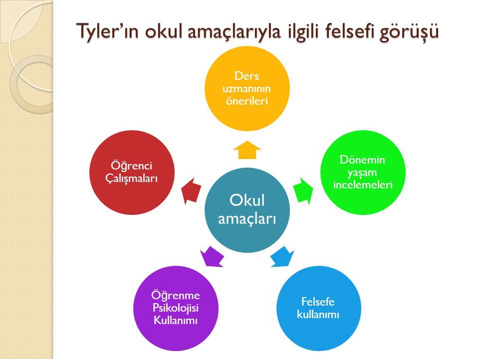 Tyler'ın okul amaçlarıyla ilgili felsefi görüşü Okul amaçları Ders uzmanının önerileri Dönemin yaşam incelemeleri Felsefe kullanımı Ö ğ renme Psikoloj