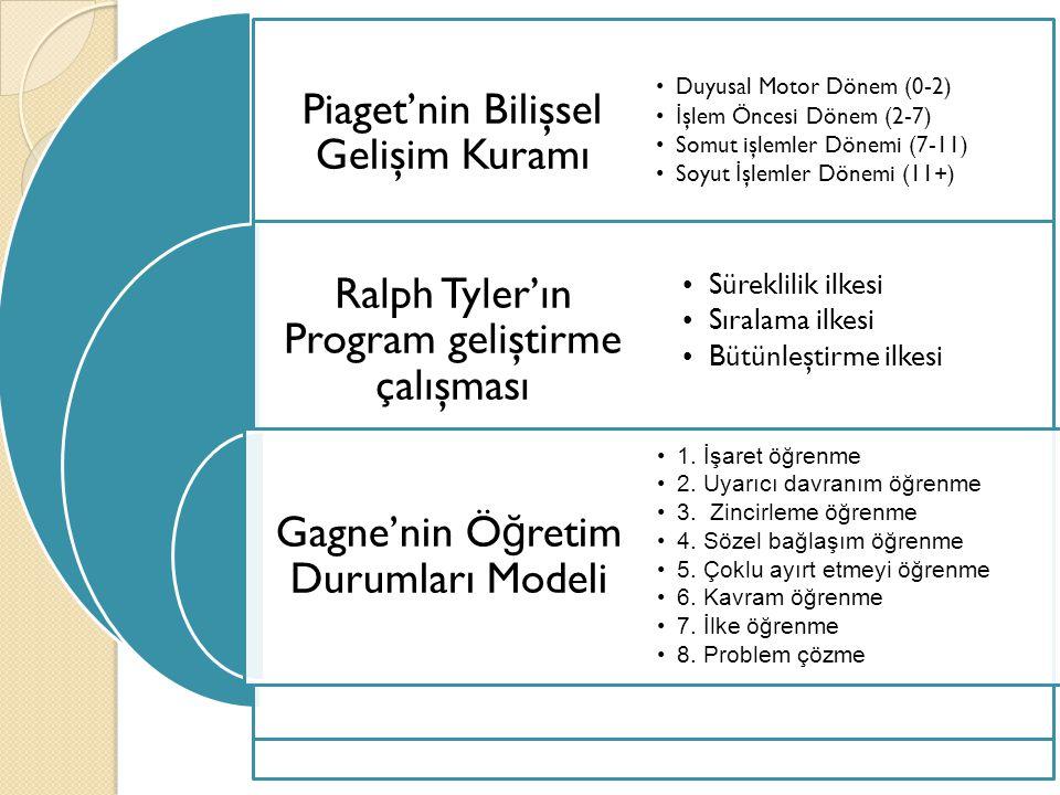 Piaget'nin Bilişsel Gelişim Kuramı Ralph Tyler'ın Program geliştirme çalışması Gagne'nin Ö ğ retim Durumları Modeli Duyusal Motor Dönem (0-2) İ şlem Ö